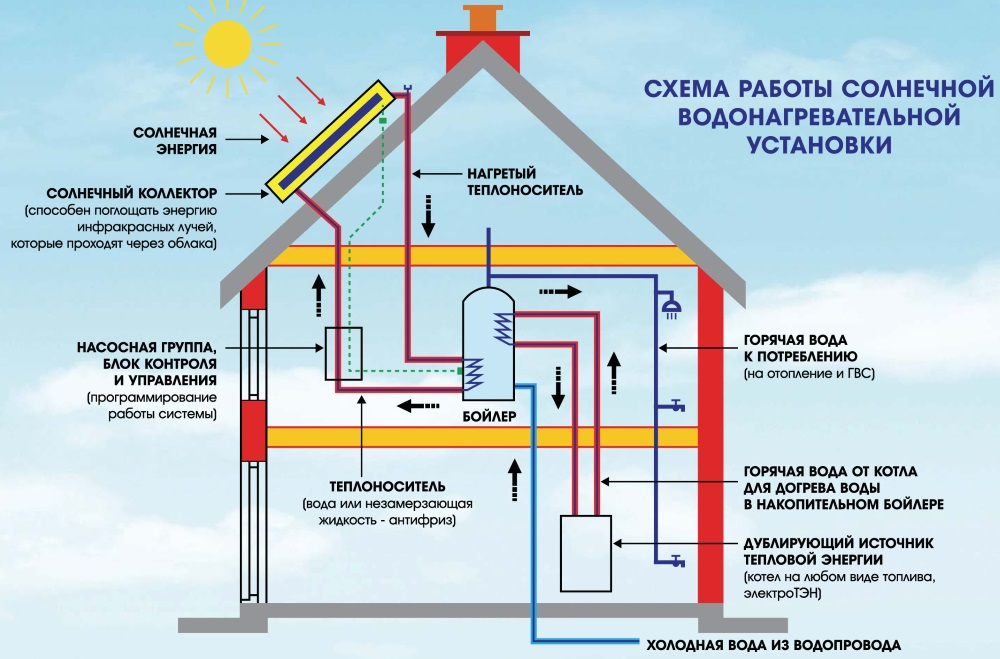 Отопление дома от солнечных батарей своими руками