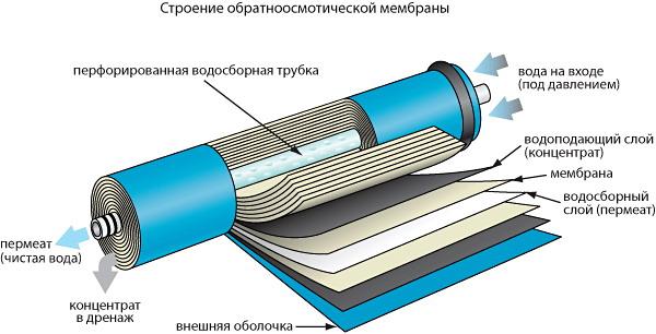 Строение мембранного фильтра обратного осмоса